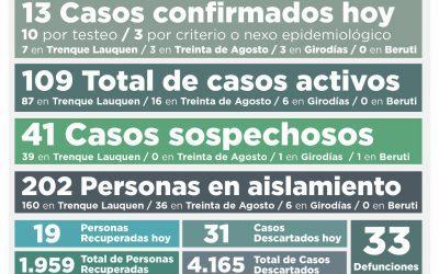 COVID-19: CON LA CONFIRMACIÓN DE 13 NUEVOS CASOS POSITIVOS Y LA RECUPERACIÓN DE OTRAS 19 PERSONAS EL TOTAL DE ACTIVOS ES DE 109