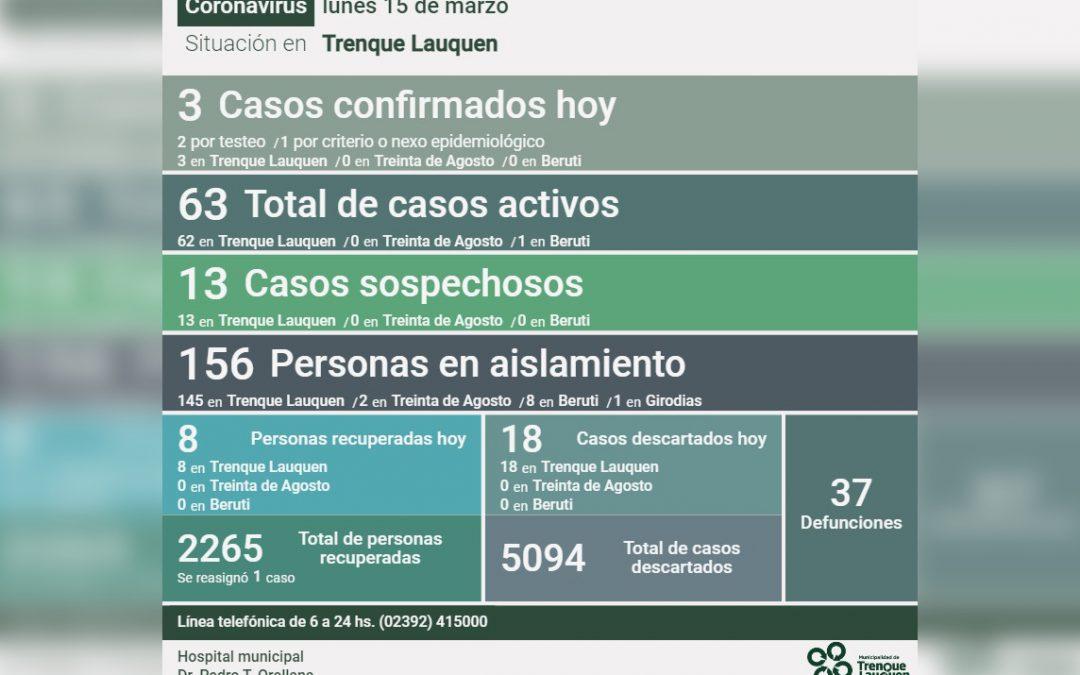 COVID-19: LOS CASOS ACTIVOS EN EL DISTRITO DESCENDIERON A 63, AL CONFIRMARSE TRES NUEVOS CASOS Y RECUPERARSE OCHO PERSONAS MÁS