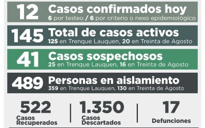 COVID-19: UNA PERSONA FALLECIDA, 12 NUEVOS CASOS CONFIRMADOS, OTRAS 15 PERSONAS RECUPERADAS Y 17 CASOS DESCARTADOS