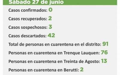 COVID-19: LOS CASOS SOSPECHOSOS SON TRES Y HAY 91 PERSONAS EN CUARENTENA