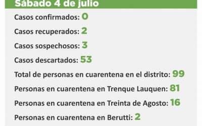 CORONAVIRUS: HAY TRES CASOS SOSPECHOSOS DE LOS QUE SE AGUARDA EL RESULTADO DE LAS MUESTRAS QUE SE ENVIARON A TESTEAR
