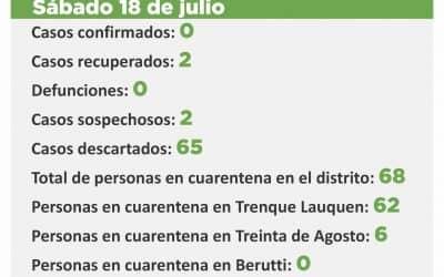 CORONAVIRUS: CUATRO CASOS SOSPECHOSOS FUERON DESCARTADOS Y AHORA QUEDAN DOS EN ESA CONDICIÓN