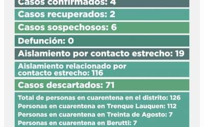 CORONAVIRUS: CUATRO CASOS POSITIVOS Y SEIS SOSPECHOSOS
