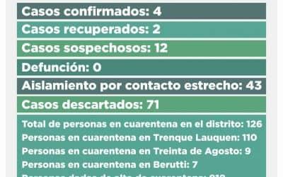 CORONAVIRUS: SIGUEN SIENDO CUATRO LOS CASOS CONFIRMADOS Y HAY 12 CASOS SOSPECHOSOS