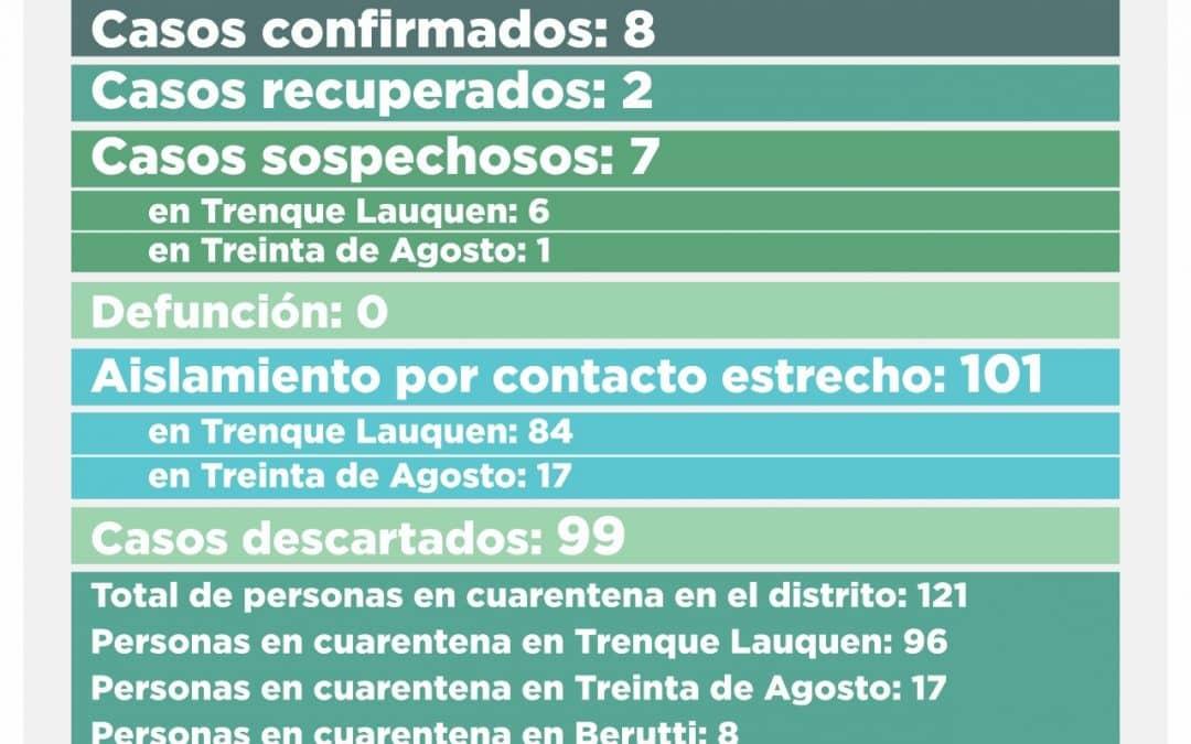 COVID-19: TRES CASOS SOSPECHOSOS FUERON DESCARTADOS Y CON LOS SEIS NUEVOS REGISTRADOS AHORA QUEDAN SIETE EN ESA CONDICIÓN