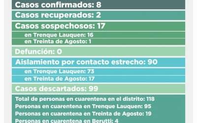 COVID-19: SON 17 LOS CASOS SOSPECHOSOS, 16 EN TRENQUE LAUQUEN Y UNO EN TREINTA DE AGOSTO