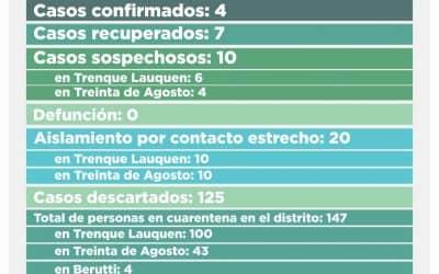 COVID-19: LOS CASOS SOSPECHOSOS SON DIEZ, SEIS EN TRENQUE LAUQUEN Y CUATRO EN TREINTA DE AGOSTO