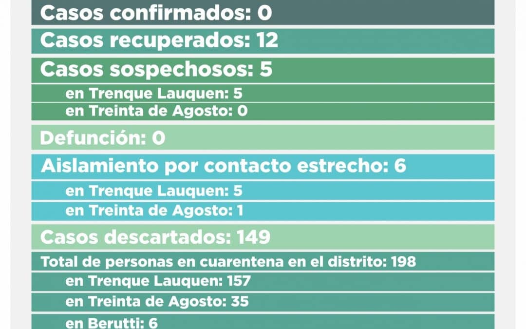 COVID-19: SE RECUPERÓ EL ÚNICO CASO CONFIRMADO PENDIENTE Y FUERON DESCARTADOS 11 SOSPECHOSOS; AHORA QUEDAN CINCO EN ESA CONDICIÓN
