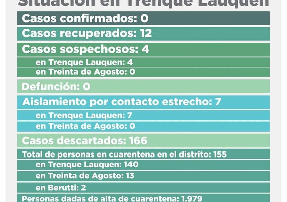 COVID-19: SE DESCARTARON LOS DOS CASOS SOSPECHOSOS QUE HABÍAN QUEDADO PENDIENTES E INGRESARON CUATRO NUEVOS EN ESA CONDICIÓN