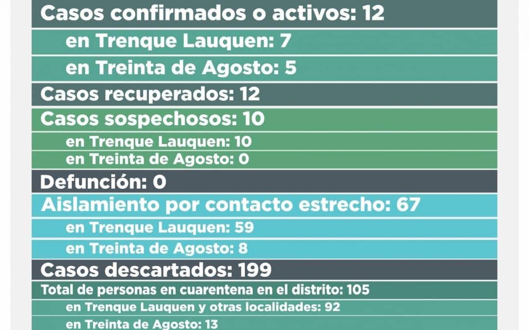 COVID-19: DOS CASOS CONFIRMADOS EN TREINTA DE AGOSTO Y OCHO DESCARTADOS EN EL DISTRITO