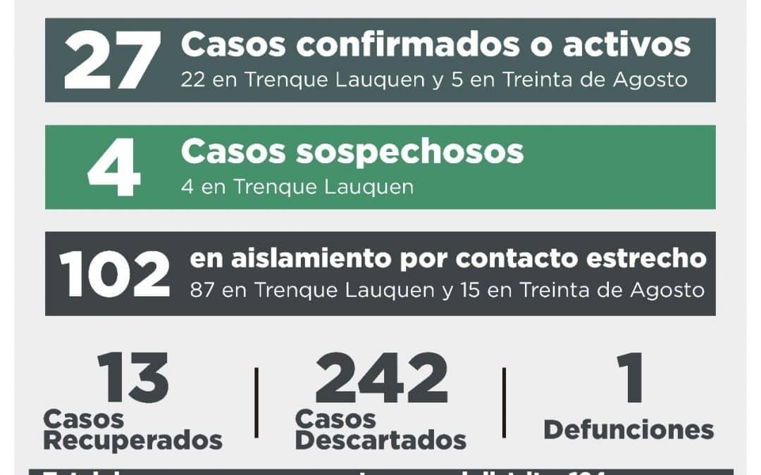 Informe COVID-19: UNA PERSONA FALLECIDA, CINCO CASOS CONFIRMADOS, DIEZ CASOS DESCARTADOS Y CUATRO CASOS SOSPECHOSOS