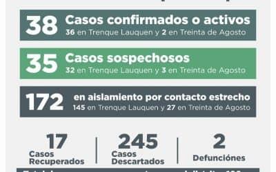 COVID-19: UNA PERSONA FALLECIDA, CUATRO RECUPERADAS, SIETE CASOS DESCARTADOS Y 14 NUEVOS CONFIRMADOS