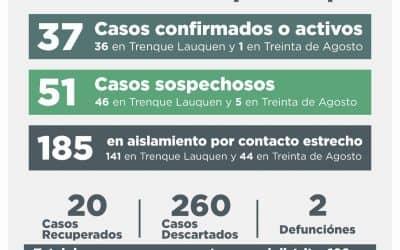 COVID-19: SE RECUPERARON TRES PERSONAS, HAY DOS NUEVOS CASOS CONFIRMADOS Y OTROS 15 CASOS DESCARTADOS