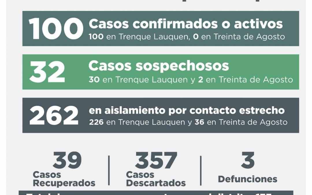 COVID-19: SIETE PERSONAS SE RECUPERARON Y HAY 20 NUEVOS CASOS CONFIRMADOS, 28 DESCARTADOS Y 32 SOSPECHOSOS