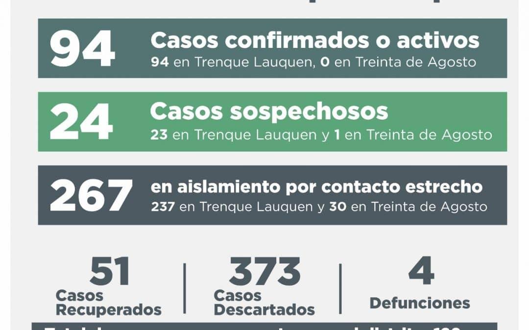 COVID-19: UNA PERSONA FALLECIDA, 12 RECUPERADAS, SIETE NUEVOS CASOS CONFIRMADOS Y 16 DESCARTADOS