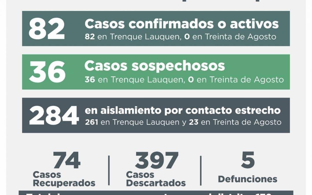 COVID-19: SE RECUPERARON 13 PERSONAS, SEIS CASOS FUERON DESCARTADOS Y CUATRO DIERON CONFIRMADO