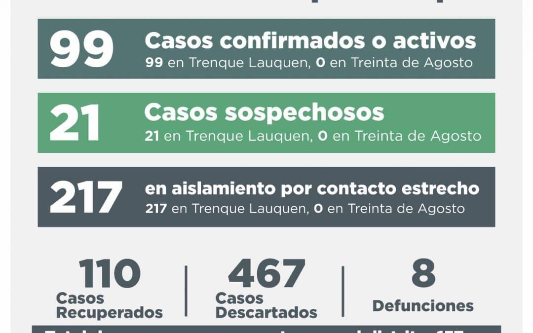COVID-19: OTRAS DIEZ PERSONAS SE RECUPERARON, 15 CASOS FUERON DESCARTADOS Y CUATRO DIERON CONFIRMADO
