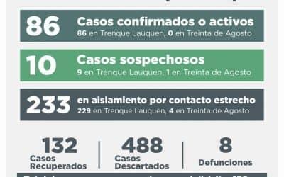 COVID-19: CINCO NUEVOS CASOS FUERON CONFIRMADOS, HUBO 21 DESCARTADOS Y SE RECUPERARON OTRAS 22 PERSONAS
