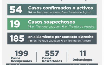 COVID-19: SE RECUPERARON OTRAS 17 PERSONAS, 25 CASOS FUERON DESCARTADOS Y DOS DIERON CONFIRMADO