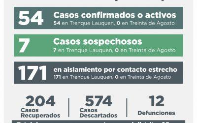 COVID-19: UNA PERSONA FALLECIDA, OTRAS CINCO RECUPERADAS, CUATRO CASOS CONFIRMADOS POR TESTEO Y 17 DESCARTADOS