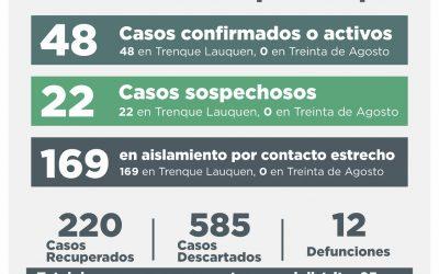 COVID-19: SE RECUPERARON 15 PERSONAS, 10 CASOS FUERON DESCARTADOS Y HUBO UN CASO POSITIVO POR TESTEO Y OCHO POR NEXO EPIDEMIOLÓGICO
