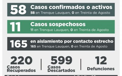COVID-19: OCHO CASOS CONFIRMADOS POR TESTEO Y DOS POR NEXO EPIDEMIOLÓGICO, Y 14 CASOS DESCARTADOS