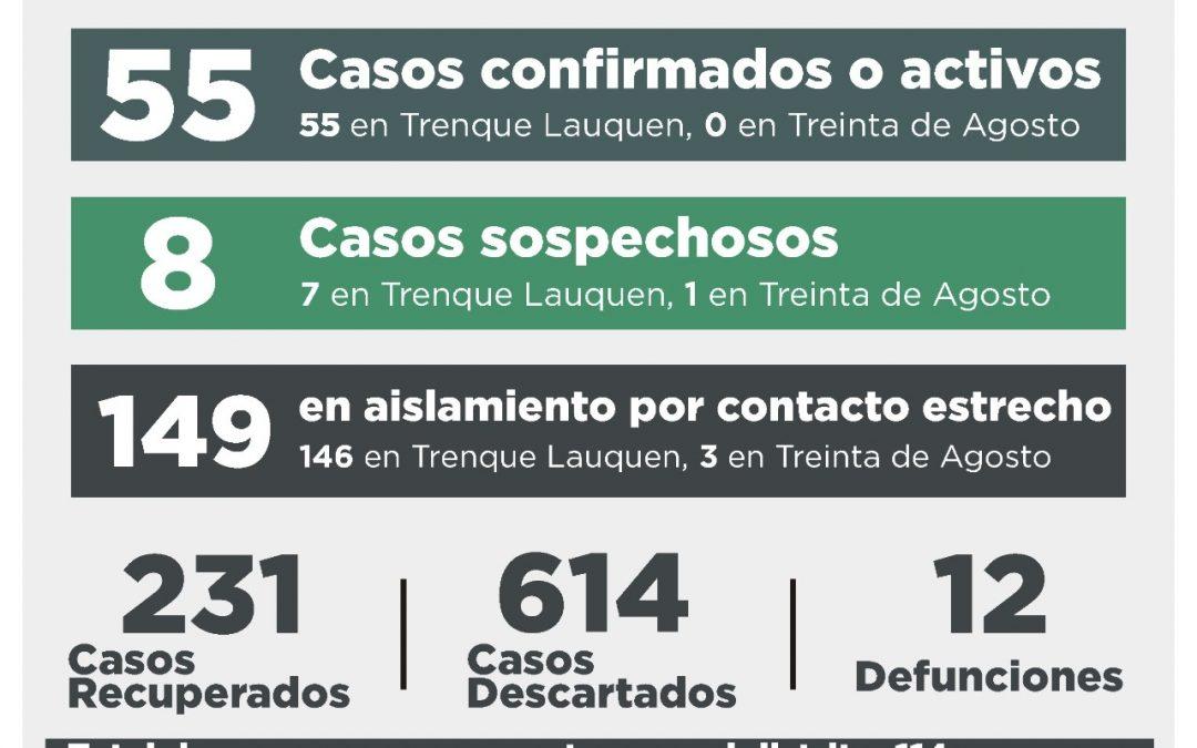 COVID-19:  SE RECUPERARON 11 PERSONAS, HUBO CINCO CASOS CONFIRMADOS POR TESTEO Y TRES POR NEXO Y 15 CASOS DESCARTADOS