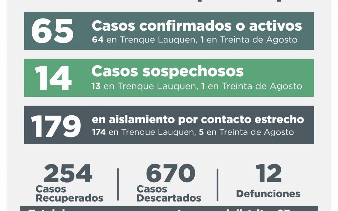 COVID-19: TRES CASOS CONFIRMADOS POR TESTEO Y OCHO POR NEXO EPIDEMIOLÓGICO, OTROS NUEVE RECUPERADOS Y 19 DESCARTADOS