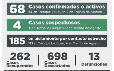 COVID-19: UNA PERSONA FALLECIDA, OCHO CASOS CONFIRMADOS, TRES PERSONAS RECUPERADAS Y 28 CASOS DESCARTADOS