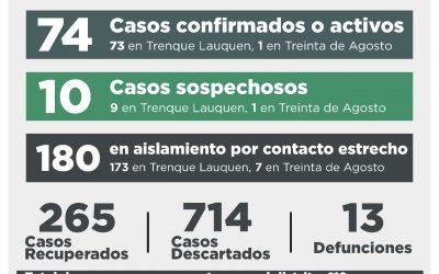 COVID-19: DOS CASOS CONFIRMADOS POR TESTEO Y OCHO POR NEXO EPIDEMIOLÓGICO, CUATRO RECUPERADOS Y 16 CASOS DESCARTADOS