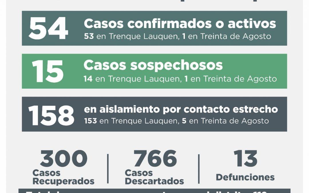 COVID-19: NUEVA BAJA EN LOS CASOS ACTIVOS, QUE AHORA SON 54, TRAS RECUPERARSE 12 PERSONAS Y REPORTARSE 6 NUEVOS CASOS CONFIRMADOS