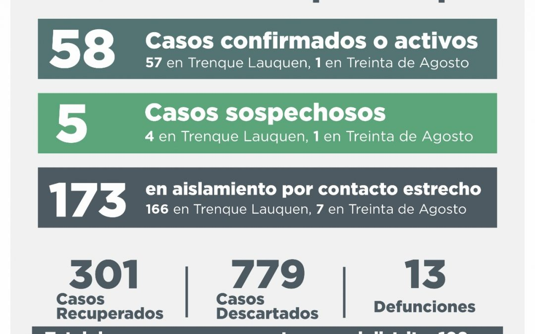 COVID-19: CINCO CASOS CONFIRMADOS POR TESTEO, OTROS 13 DESCARTADOS Y UNA PERSONA RECUPERADA