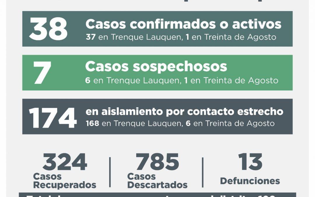 COVID-19: CON 23 PERSONAS RECUPERADAS Y TRES NUEVOS CASOS CONFIRMADOS, HOY (LUNES) BAJÓ A 38 EL NÚMERO DE CASOS ACTIVOS