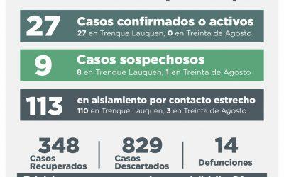 COVID-19: SIETE CASOS CONFIRMADOS –CUATRO POR TESTEO Y TRES POR NEXO-, OTRAS TRES PERSONAS RECUPERADAS Y OCHO CASOS DESCARTADOS