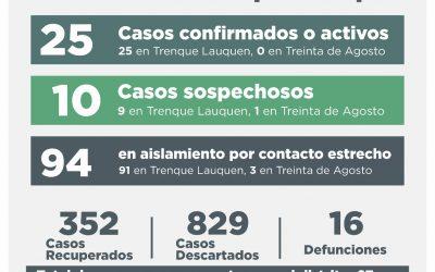 COVID-19: UN DECESO, CUATRO CASOS CONFIRMADOS –2 POR TESTEO Y 2 POR NEXO-, CUATRO PERSONAS RECUPERADAS Y DIEZ CASOS DESCARTADOS