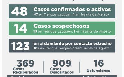 COVID-19: CINCO CASOS CONFIRMADOS, CUATRO PERSONAS RECUPERADAS Y 16 CASOS DESCARTADOS
