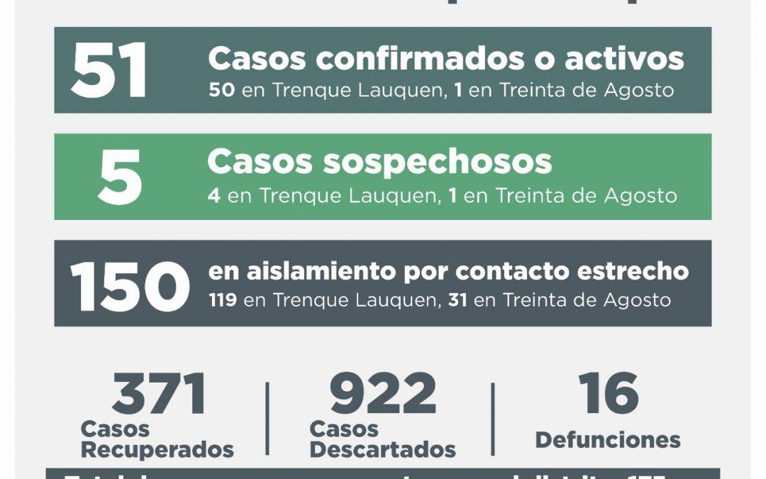 COVID-19: CINCO CASOS CONFIRMADOS, DOS PERSONAS RECUPERADAS, 13 CASOS DESCARTADOS Y CINCO CASOS SOSPECHOSOS