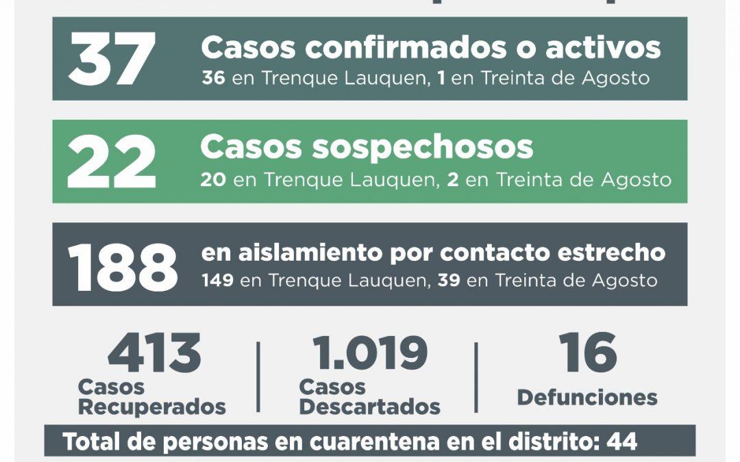 COVID-19: LOS CASOS ACTIVOS SON 37, TRAS CONFIRMARSE SIETE -CUATRO POR TESTEO Y TRES POR NEXO- Y RECUPERARSE OTRAS OCHO PERSONAS