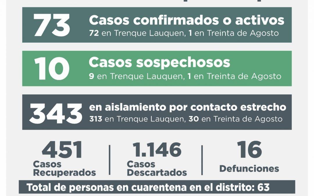 COVID-19: 12 CASOS CONFIRMADOS -11 DE TRENQUE LAUQUEN Y UNO DE 30  DE AGOSTO-, CUATRO PERSONAS RECUPERADAS Y 26 CASOS DESCARTADOS