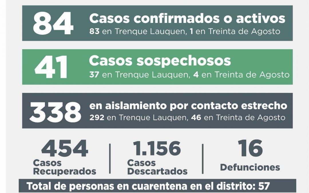 COVID-19: FUERON CONFIRMADOS 14 NUEVOS CASOS Y SE RECUPERARON TRES PERSONAS, SIENDO AHORA DE 84 EL NÚMERO DE CASOS ACTIVOS