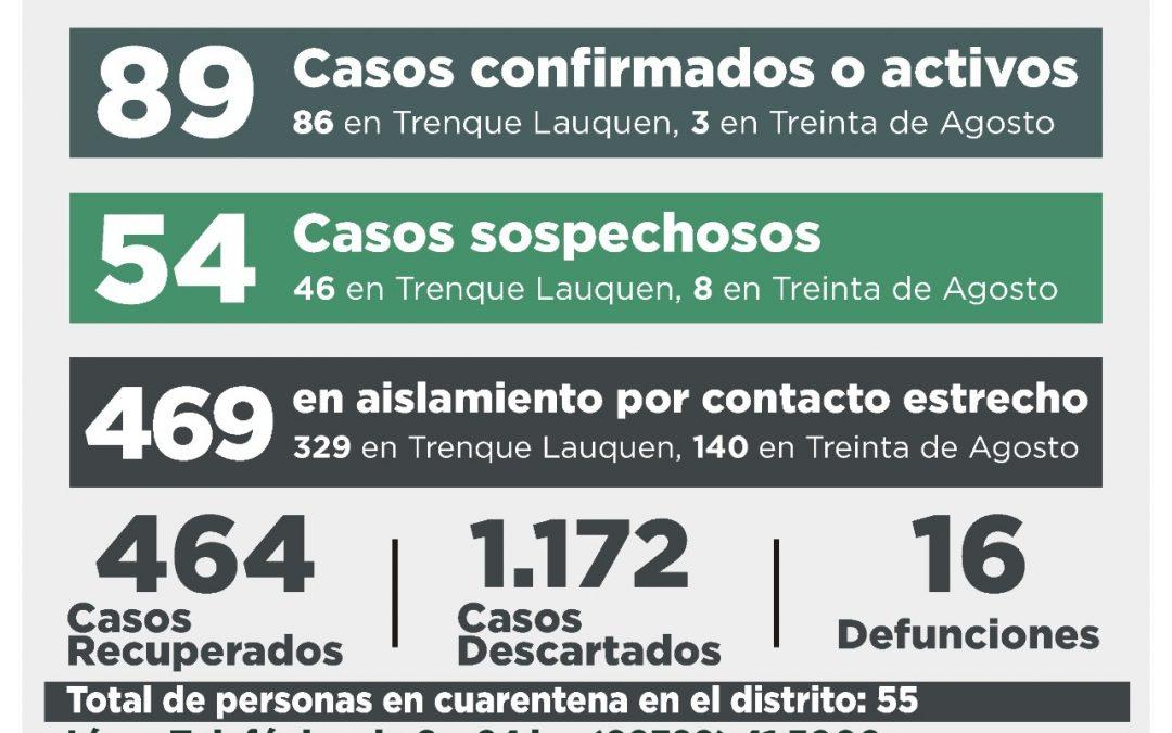 COVID-19: TRAS CONFIRMARSE 15 NUEVOS CASOS Y RECUPERARSE OTRAS DIEZ PERSONAS,  LOS CASOS ACTIVOS AHORA SON 89