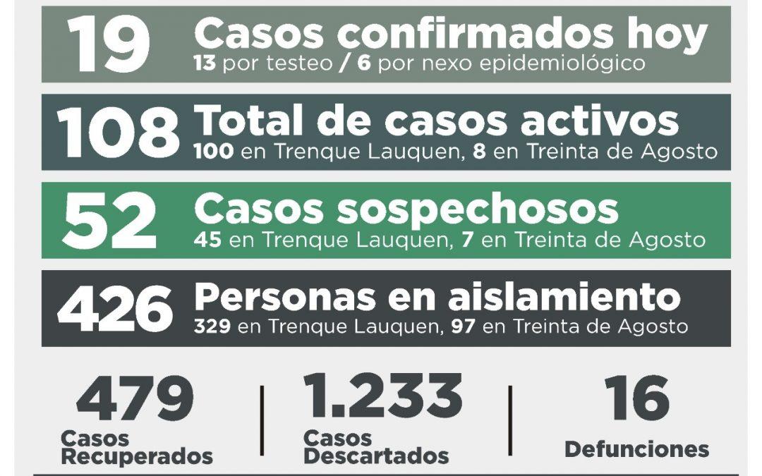 SON 108 LOS CASOS ACTIVOS DE COVID-19: FUERON CONFIRMADOS 19 NUEVOS CASOS Y SE RECUPERARON OTRAS DIEZ PERSONAS