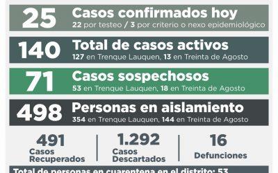 TRAS CONFIRMARSE HOY 25 NUEVOS CASOS DE COVID-19 Y RECUPERARSE OTRAS 11 PERSONAS, ASCENDIÓ A 140 EL NÚMERO DE CASOS ACTIVOS