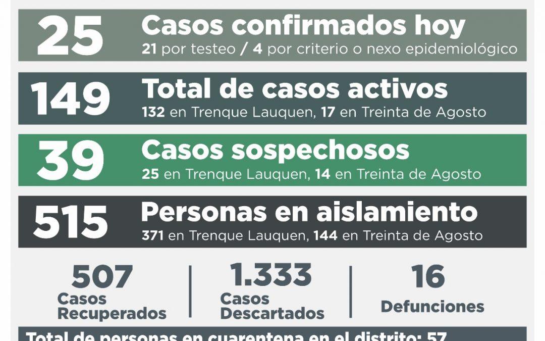 SON 149 LOS CASOS ACTIVOS DE COVID-19, TRAS CONFIRMARSE 25 NUEVOS CASOS, RECUPERARSE 16 PERSONAS MÁS Y DESCARTARSE OTROS 41 CASOS