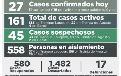 COVID-19: HUBO 27 NUEVOS CASOS CONFIRMADOS, 18 PERSONAS MÁS RECUPERADAS Y 50 CASOS DESCARTADOS
