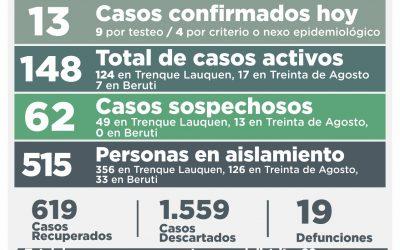 COVID-19: LOS CASOS ACTIVOS BAJARON A 148, TRAS HABERSE REPORTADO UN DECESO, 13 NUEVOS CASOS CONFIRMADOS Y 21 PERSONAS RECUPERADAS
