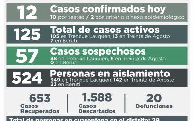 COVID-19: LOS CASOS ACTIVOS BAJARON HOY A 125, LUEGO DE REPORTARSE UN DECESO, 12 NUEVOS CONFIRMADOS Y LA RECUPERACIÓN DE 34 PERSONAS