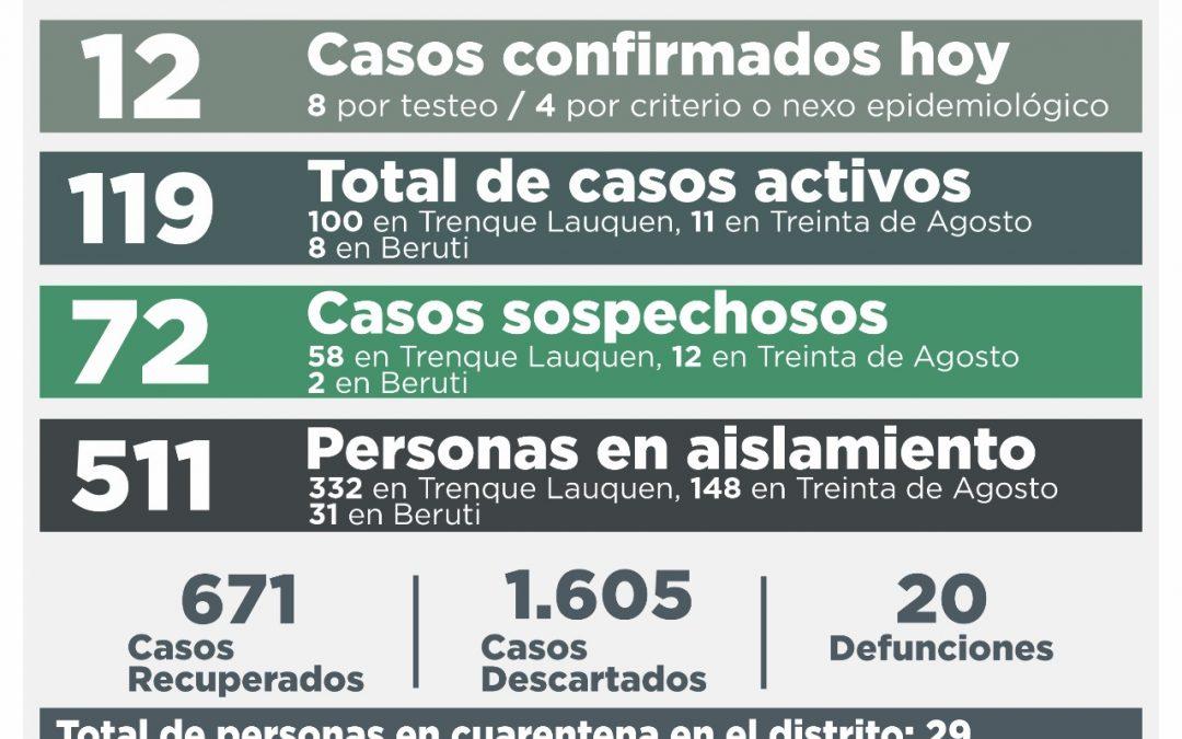 COVID-19: CON 12 NUEVOS CONFIRMADOS, 18 PERSONAS RECUPERADAS Y 17 CASOS DESCARTADOS, LOS CASOS ACTIVOS VUELVEN A BAJAR, AHORA A 119