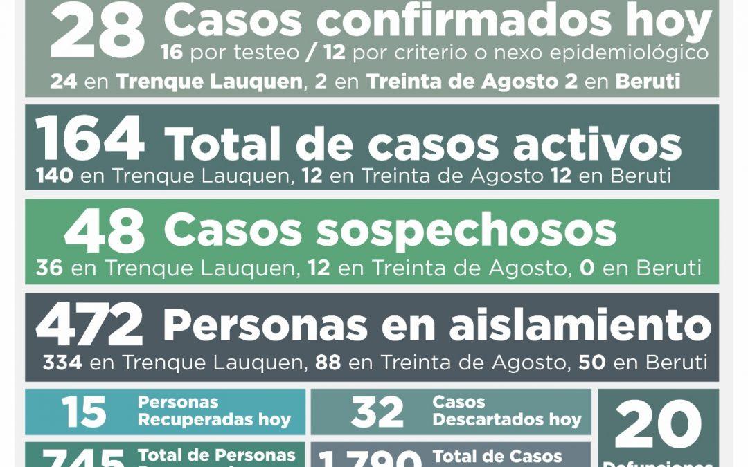 COVID-19: SE REPORTARON 28 NUEVOS CASOS CONFIRMADOS, 15 PERSONAS RECUPERADAS MÁS Y 32 CASOS DESCARTADOS