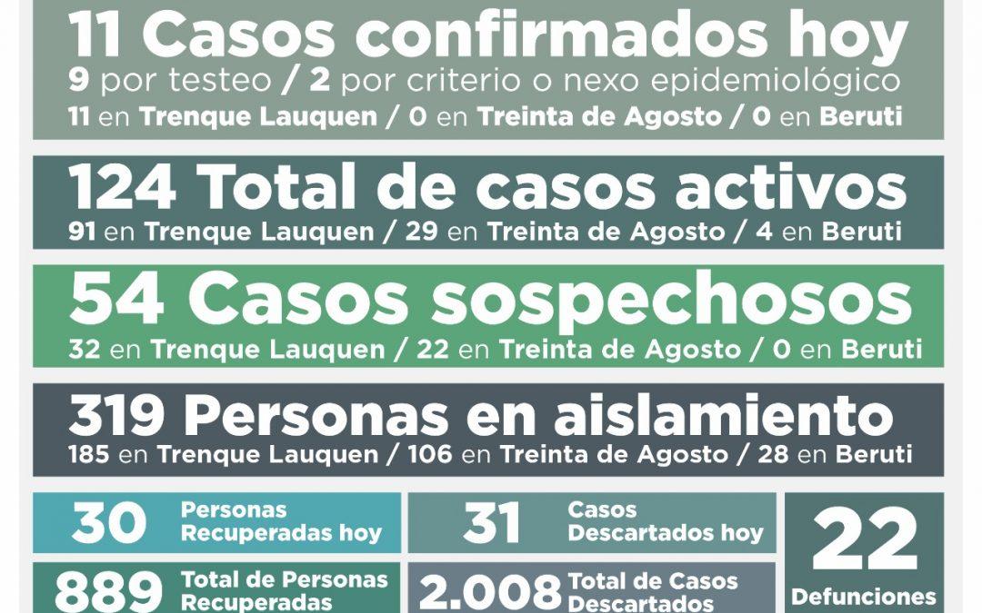 COVID-19: LOS CASOS ACTIVOS BAJARON DE 143 A 124, TRAS REGISTRARSE 11 NUEVOS CASOS CONFIRMADOS Y RECUPERARSE 30 PERSONAS MÁS